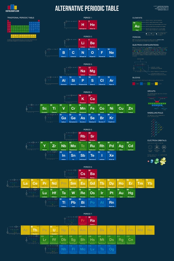 Alternative periodic table by matt baker kickstarter to tackle the most famous chart of all the periodic table considering that they just added 4 new elements the timing could not be better urtaz Images