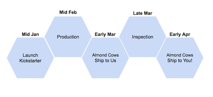 The Almond Cow Timeline
