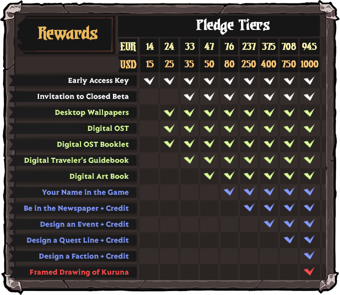 Rewards Overview.