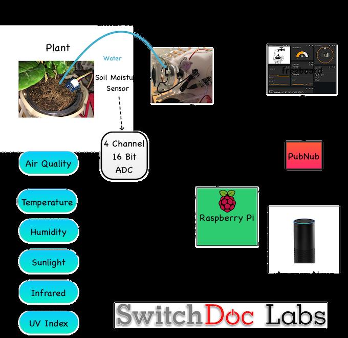 SmartPlantPi - Smart Garden with your Raspberry Pi Kit! by SwitchDoc
