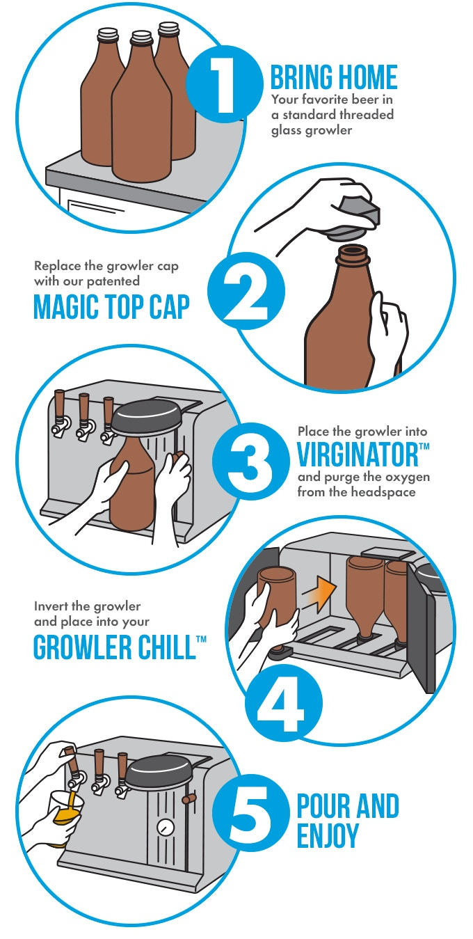 GROWLER CHILL: Keeps 3 Growlers Cold, Fresh & On Tap at Home by ...