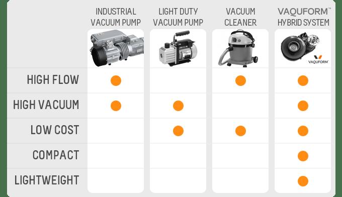 Comparison of vacuum units