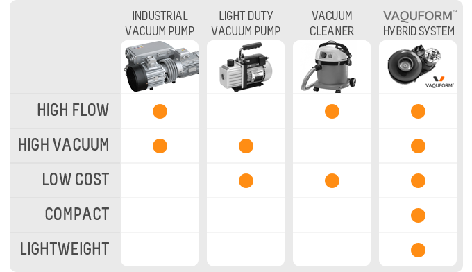 Comparison of vacuum units