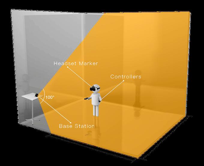 Se requiere una línea de visión entre la estación base y los sensores de seguimiento (en el marcador de los auriculares y los controladores)