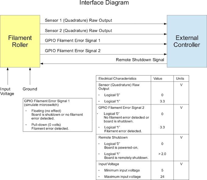 Quadrature Output, Alarm and inverted Alarm GPIO signals both available