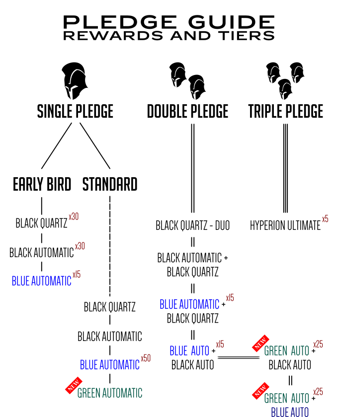 Check out the new pledge tiers!