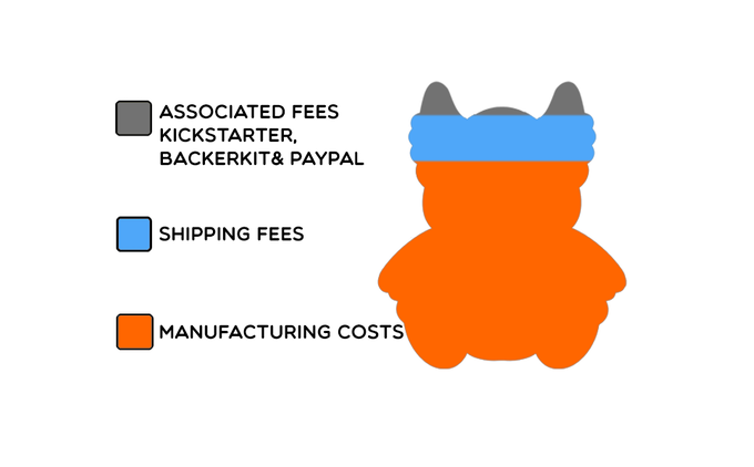 Owlbears Plush Budget Breakdown