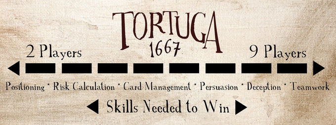 Depending on the player count, you'll need to rely more heavily on certain skills to win the game. We love the flexibility and variability of Tortuga 1667 based on the player count!