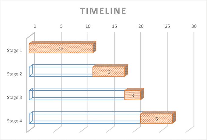 Timeline for the development of Dark October.
