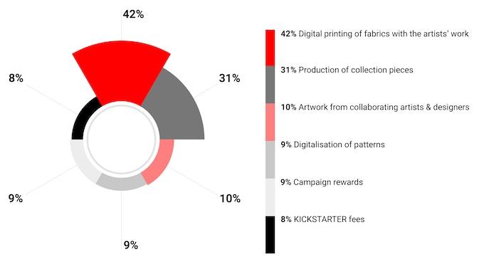 KICKSTARTER funds distribution