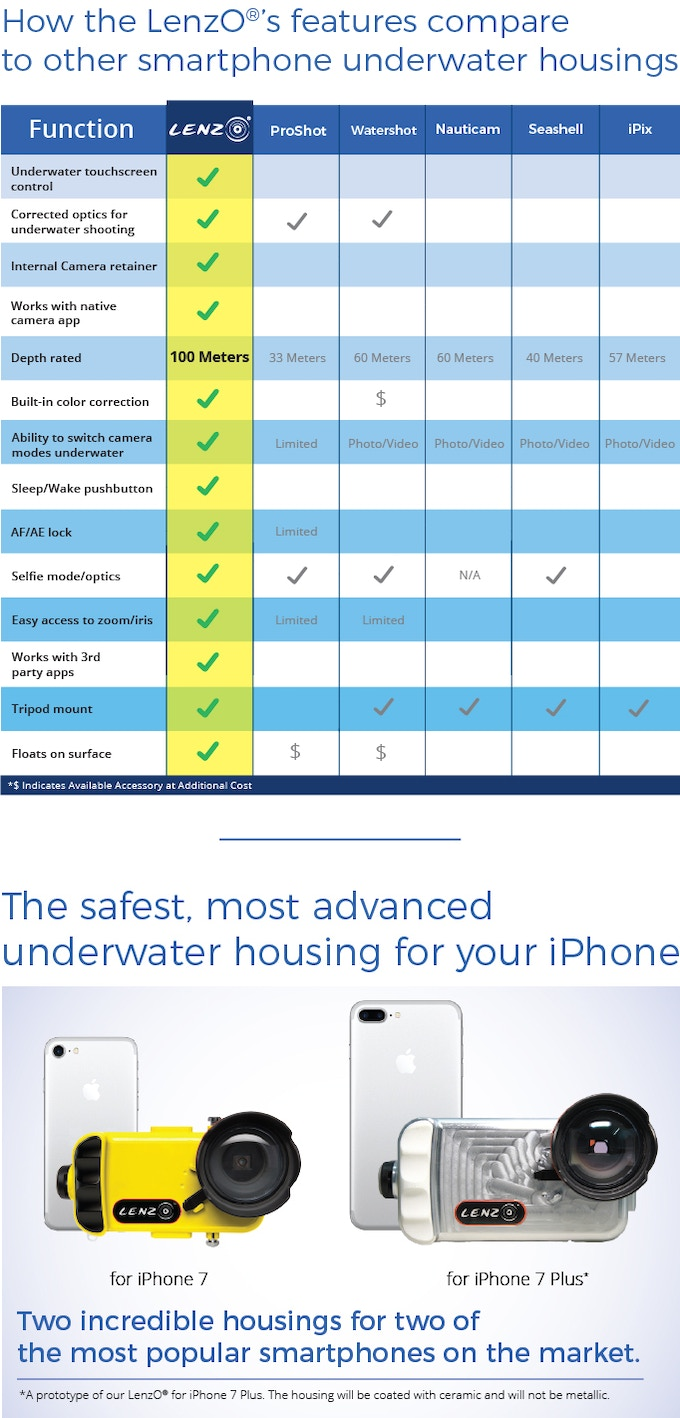 new arrive 180d2 58d30 LenzO®: The Future of Underwater iPhone Imaging by ValsTech, Inc ...