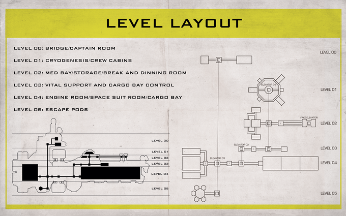 USSC Lazarus Level Layout