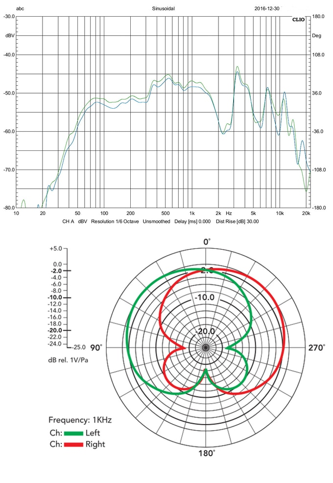 Frequency Response & Polar Pattern Charts for the MicRig