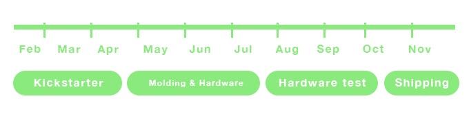 Timeline KIVI