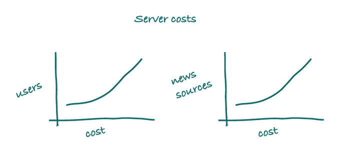 Complex Graphs Of Costs
