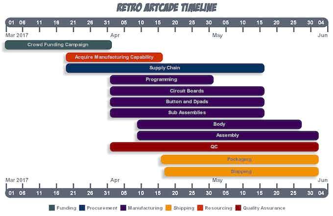 Retro ArtCade Activity Timeline