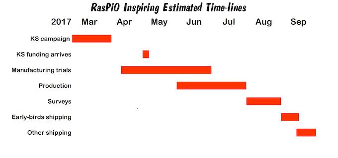 RasPiO Inspiring estimated timelines