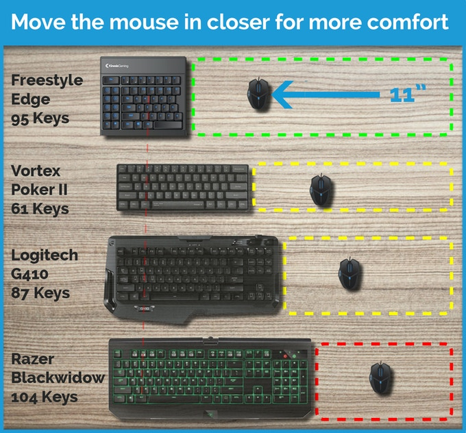 More comfort, control, and desktop real-estate...