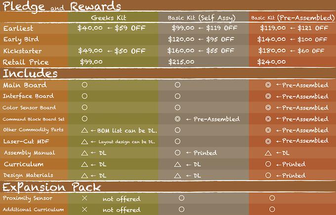 Pledge and Rewards