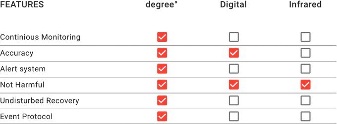 degree° is a major industry breakthrough