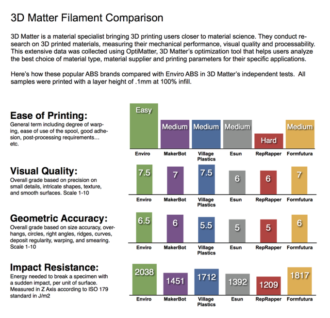 3D Matter Filament Comparison