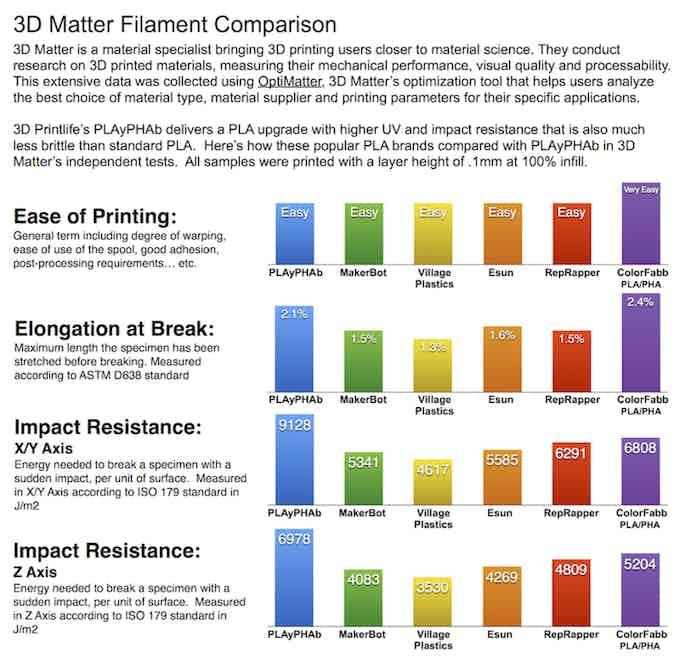 3D Matter Filament Comparison