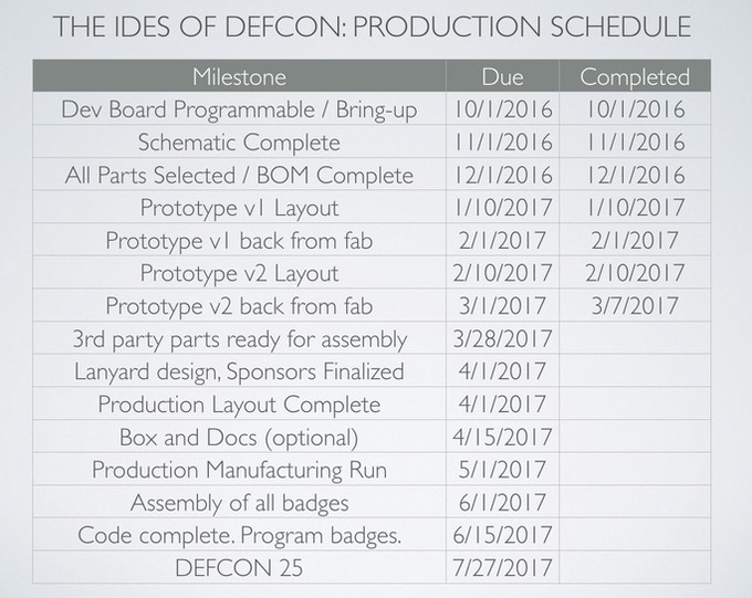 Our production schedule