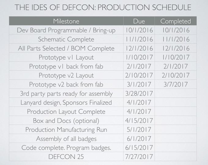 Indie Defcon Badge: The Ides of Defcon by John Adams