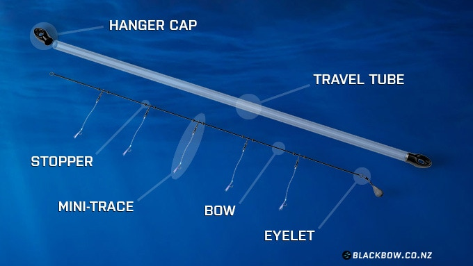 Blackbow the easy sabiki backerkit for Sabiki rig fishing
