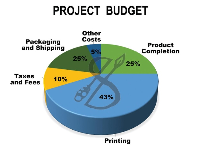 Budget Breakdown of Project