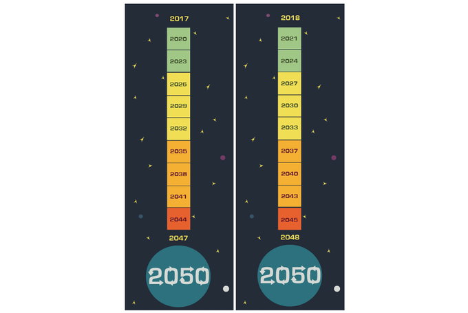Calendars Year 2017 and 2018 to 2050 on flip side