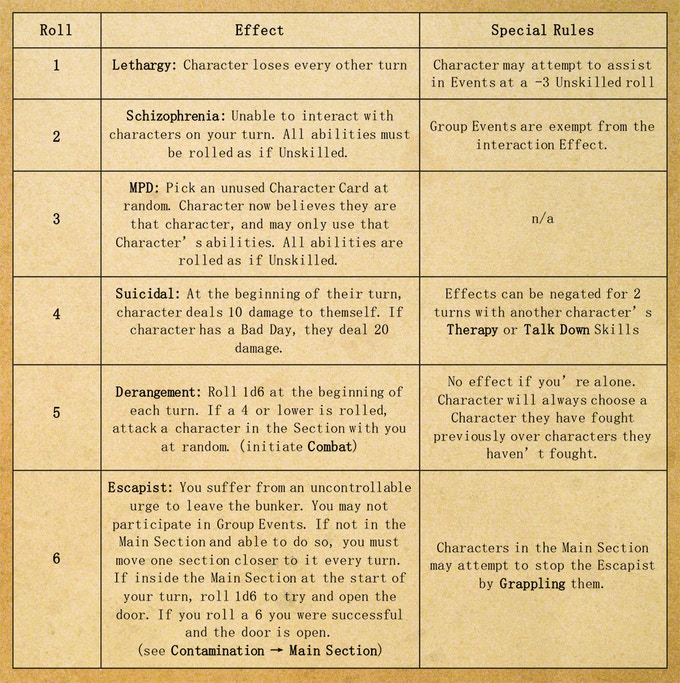 Players must roll 1d6 to determine the Insanity Effect their character undergoes. These effects are permanent as long as the survivor's sanity stays below 40