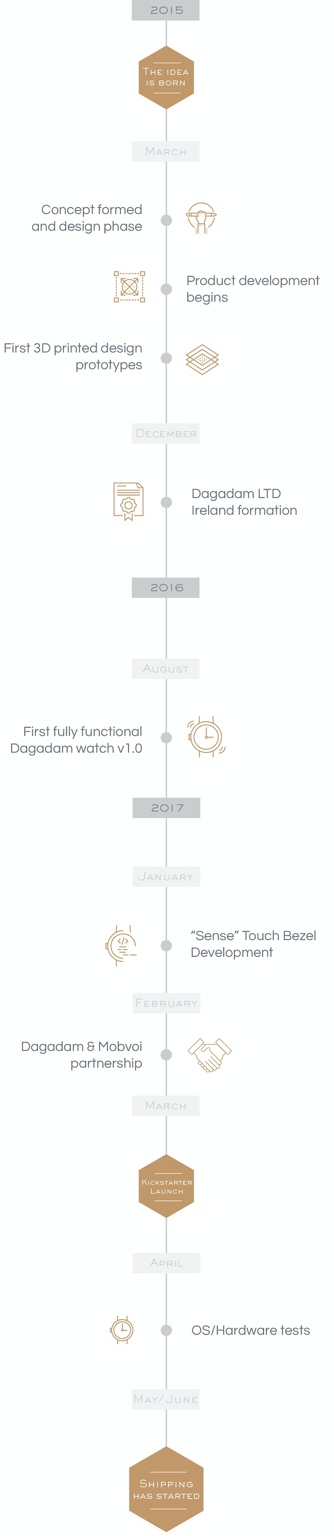 Dagadam Watch Think Beyond By Ltd Kickstarter Tan America Timer Wiring Diagram This Chart Shows The Order Size Of Our Expenses After Campaign Ends However It Can Vary