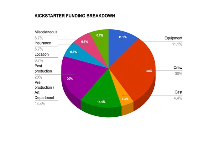 Overall Funding Breakdown