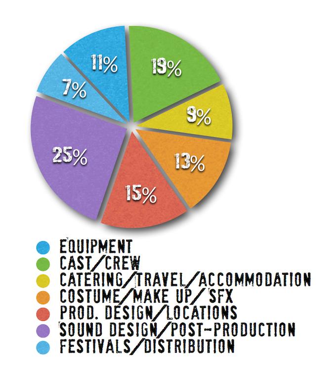 Breakdown of the DEAD QUIET budget