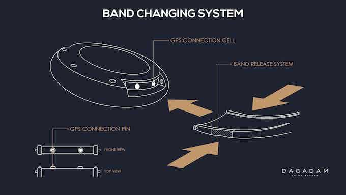 Dagadam Watch Band Changing System