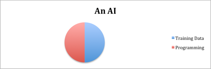 Figure 1: An accurate and detailed overview of the inner workings of artificial intelligence