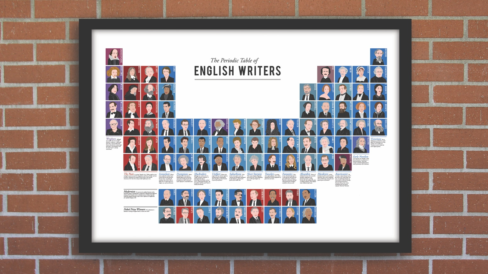 The periodic table of english writers by griffin gonzales the periodic table of english writers gamestrikefo Image collections