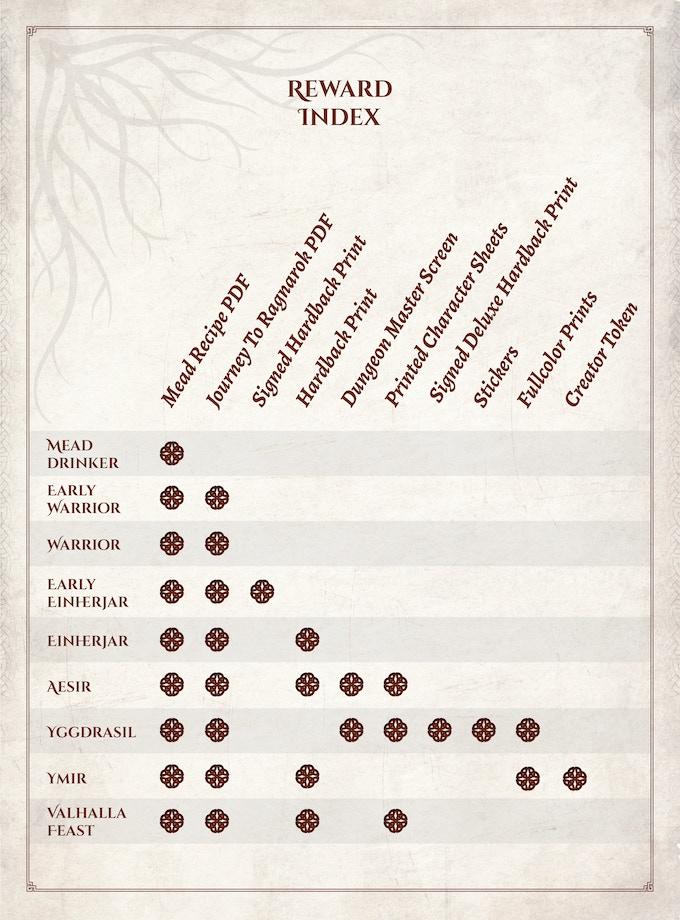 Journey To Ragnarok: A Norse Mythology Adventure for 5e by