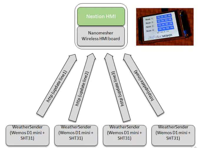 Multi-room weather station using Wireless HMI