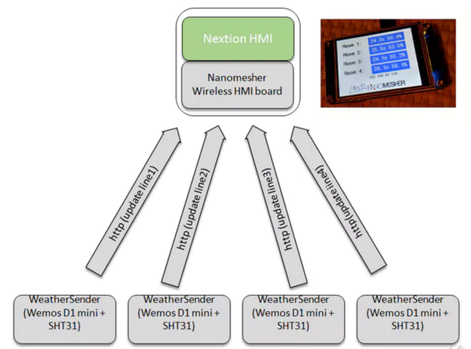 Multi-room weather station using Wireless HMI