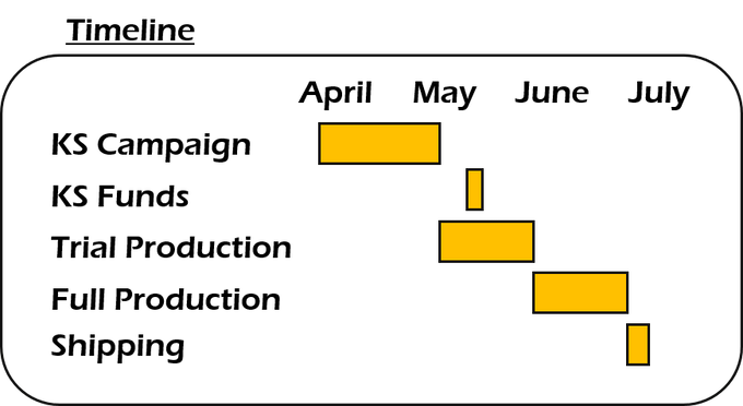 Projected timeline
