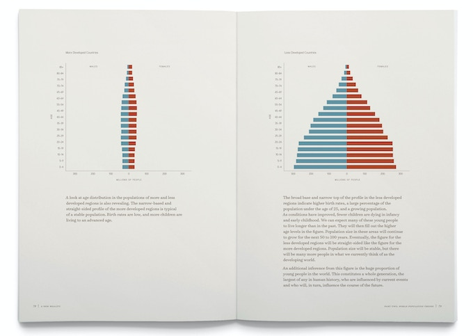 One of the most valuable lessons from the book is the huge imbalance in population between more developed countries (left) and the less developed countries (right).