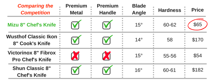 Premium quality knife at a budget friendly price