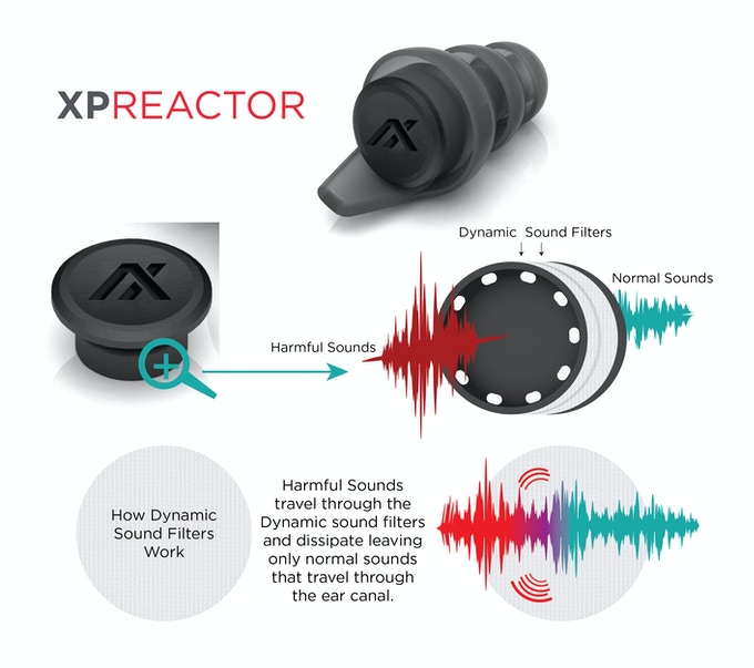 How the XP Reactor Works