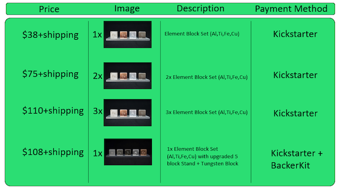 Element blocks periodic elements you can touch by minimael pledge levels urtaz Image collections