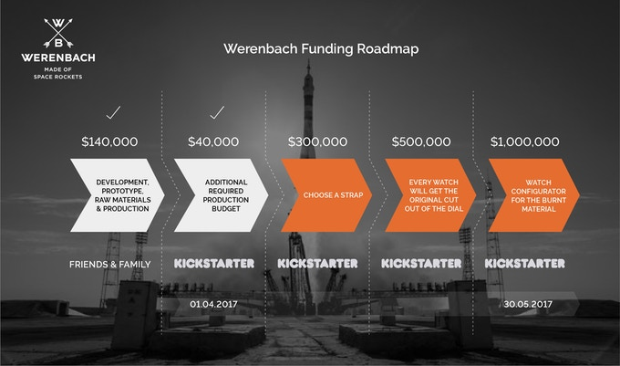 Werenbach Funding Roadmap
