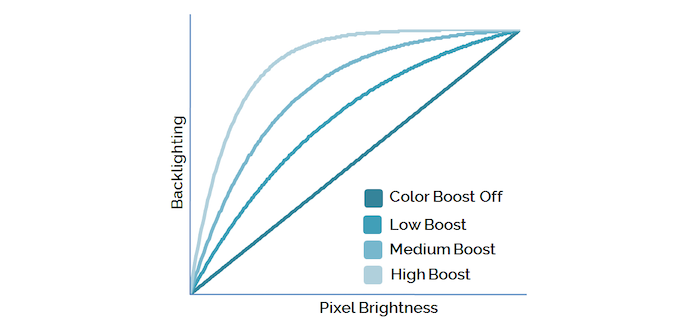 Use the App to set ColorBoost to Off   Low   Medium   High