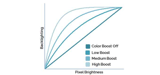 Use the App to set ColorBoost to Off | Low | Medium | High