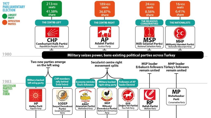 The Turkish political road map, 1977-today